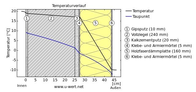 Der Taupunkt ist eine wichtige Größe, um die Luft zu beschreiben und das Wetter vorherzusagen. Zum Beispiel ergibt sich aus der Differenz zwischen Temperatur und Taupunkt - auch als Spread bezeichnet - der Feuchtegehalt der Luft.