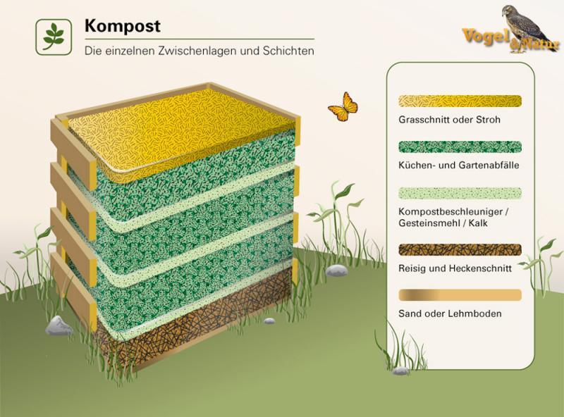 Design#5001387: Komposter richtig anlegen - rasen, pflanzen und kräuter, pflege .... Kompost Anlegen Richtige Pflege Garten