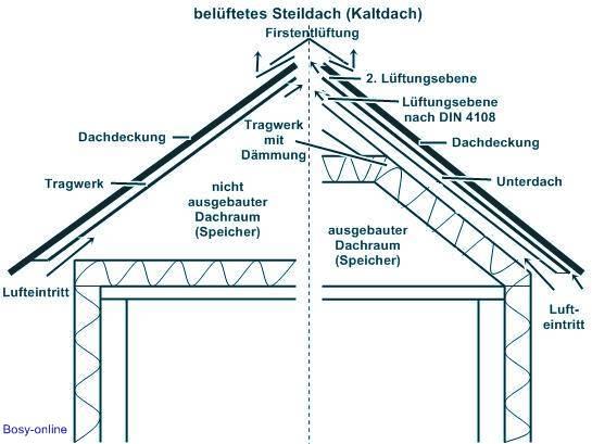 Fabulous Dämmung Kaltdach - Dach, Dämmung, Fenster, Fassaden, Türen, Tore ET82