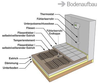 Bevorzugt Fussbodenheizung Badezimmer - Wellness, Sauna, Bad, Pool JH45